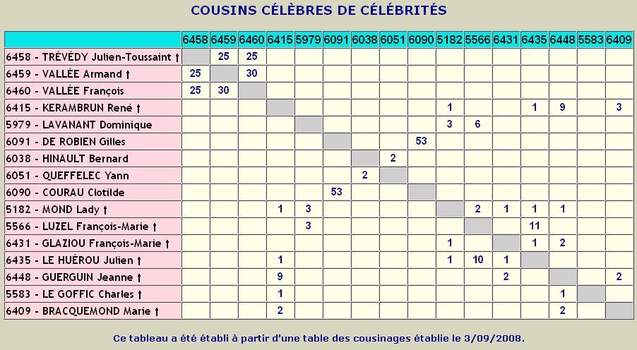 Utilisation Du Tableau Croise De Cousinages De Granite Net
